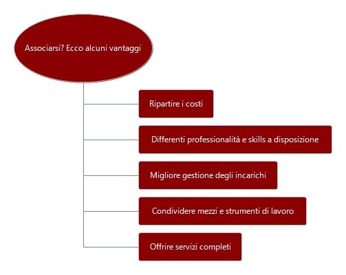 Principali vantaggi dell'associazione tra professionisti