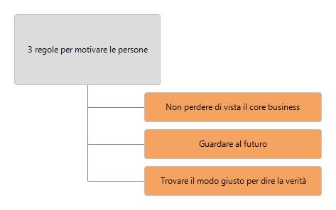 3-regole-motivare-persone