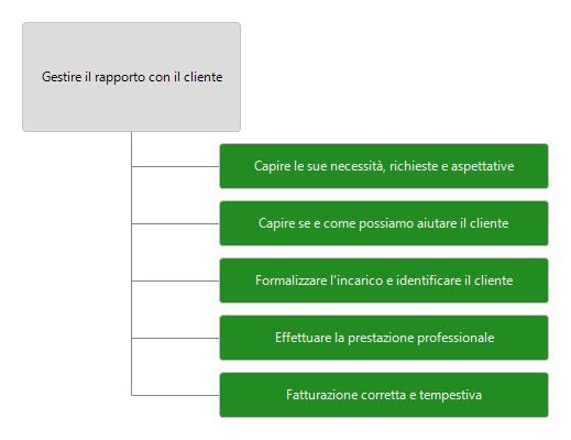 5-step-gestire-rapporto-cliente